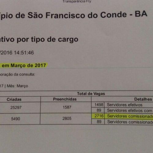 Olho de Tandera: Farra dos comissionados, vereador de Salvador que morde a língua outro só pensa em Brasília e muito mais
